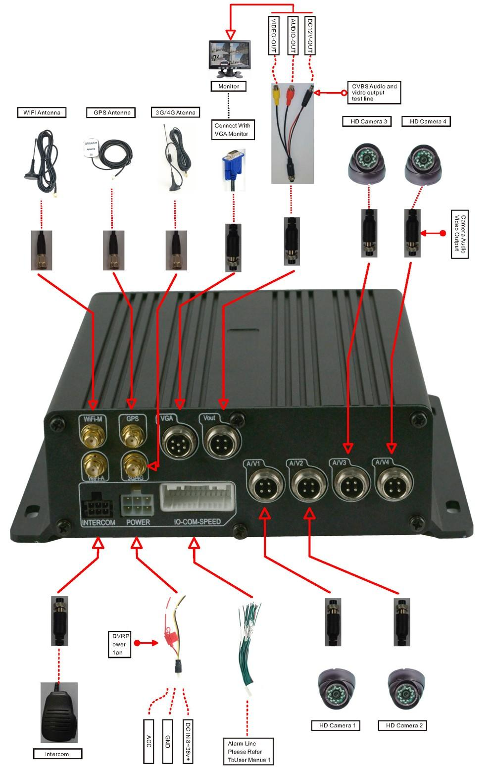 reliable HDD SSD MDVR dvr at discount for cars-5